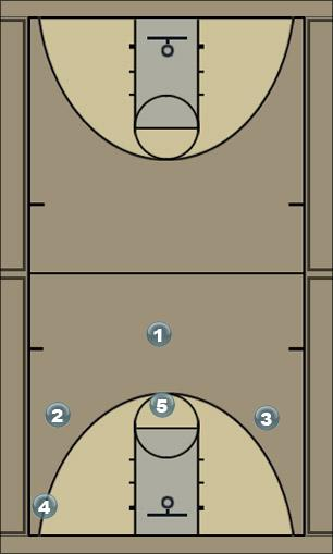 Basketball Play yumruk1 Man to Man Offense