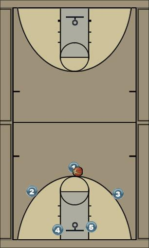 Basketball Play BUCS 53 Man to Man Offense