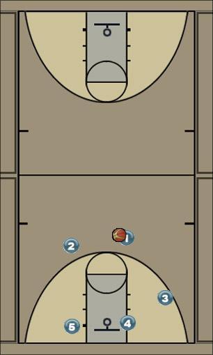 Basketball Play Thunder Quick Hitter