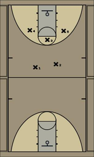 Basketball Play Marshmellow Defense