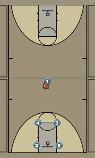 Basketball Play Rover Right Man to Man Offense