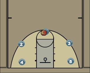 Basketball Play uncledrew Man to Man Offense