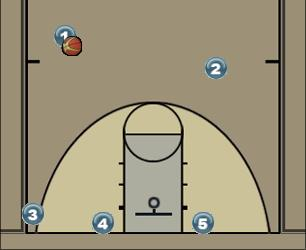 Basketball Play Wolf Man to Man Offense