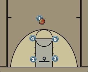 Basketball Play Motion Offense Man to Man Offense