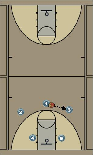 Basketball Play Tarheel Man to Man Offense