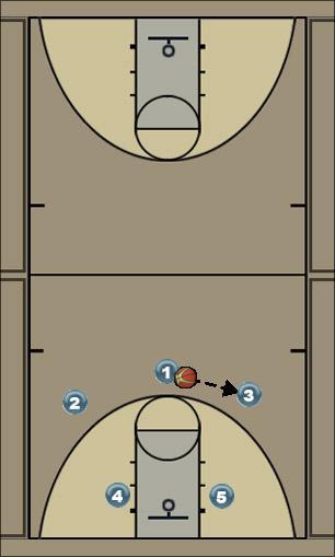 Basketball Play Tarheel Man to Man Offense