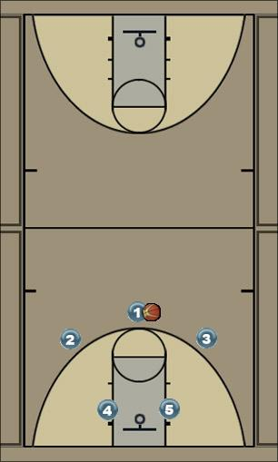 Basketball Play Safe-Cracker Man to Man Offense