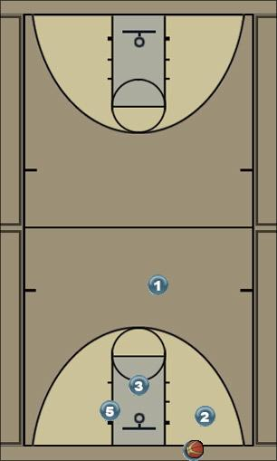 Basketball Play MIAMI Zone Baseline Out of Bounds