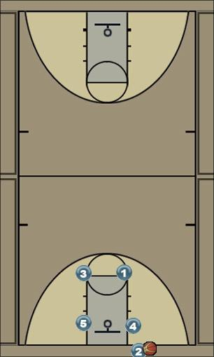 Basketball Play LONG Zone Baseline Out of Bounds
