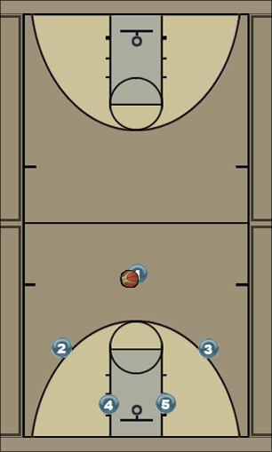 Basketball Play POWER Zone Play
