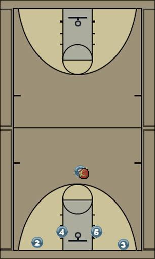 Basketball Play MOTION CROSS Zone Play