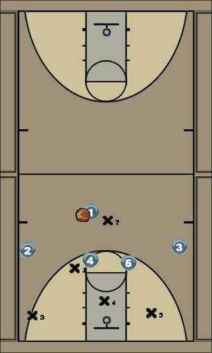 Basketball Play reversal to post/3 Zone Play