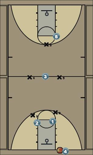 Basketball Play 3 Defense