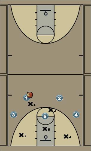 Basketball Play 4 out corner 3 Zone Play