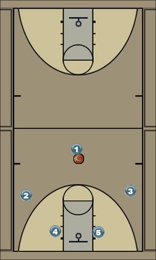 Basketball Play minnesota Quick Hitter