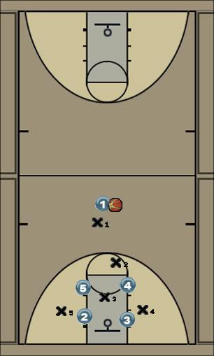 Basketball Play iowa Zone Play