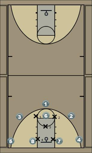 Basketball Play a Defense