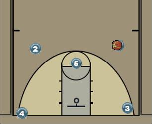 Basketball Play Scissor Man to Man Offense