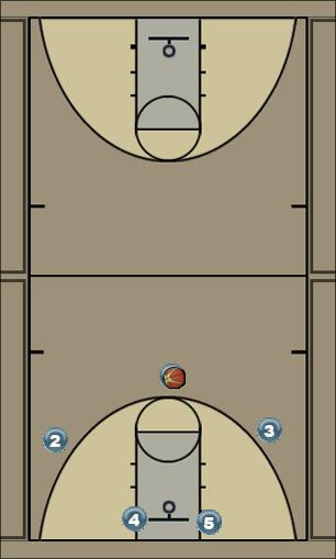 Basketball Play Arizona Man to Man Offense