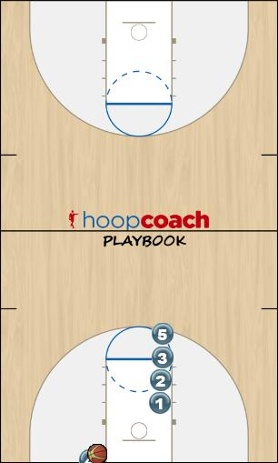 Basketball Play Stacked Cuts Man Baseline Out of Bounds Play