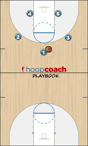 Basketball Play PnR with Pop Man to Man Set