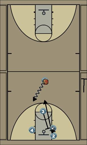 Basketball Play Georgia Man to Man Offense