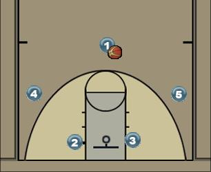 Basketball Play Jag Man to Man Offense