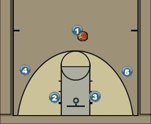 Basketball Play Jag 2 Man to Man Offense