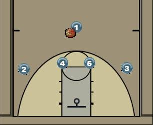 Basketball Play Fire Man to Man Offense
