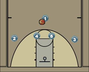 Basketball Play Fire to the Point Guard Man to Man Offense