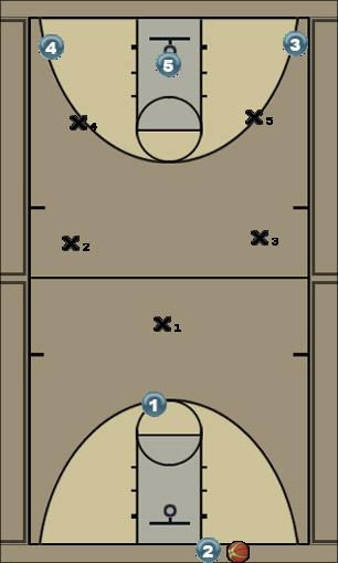Basketball Play 12 - 1-2-2 press break Zone Press Break