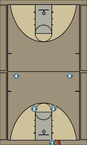 Basketball Play Press break 1 Zone Press Break