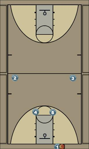Basketball Play Press break 5 Zone Press Break