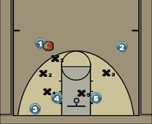 Basketball Play Zone triangle Zone Play