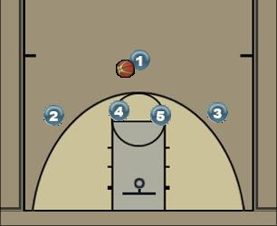 Basketball Play ICE Man to Man Offense