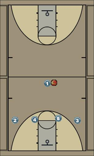 Basketball Play 14 Man to Man Offense
