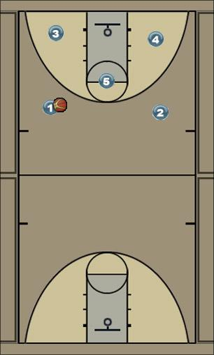 Basketball Play Kentucky 2 Man to Man Set