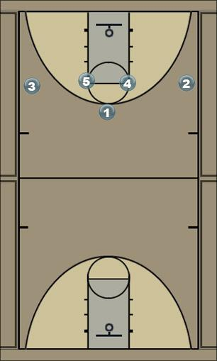 Basketball Play http://www.basketballplaybook.org/default.aspx Man to Man Set