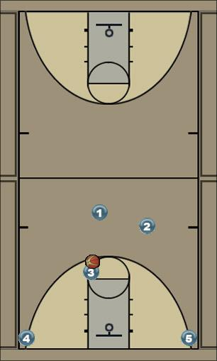 Basketball Play horns1 Man to Man Offense