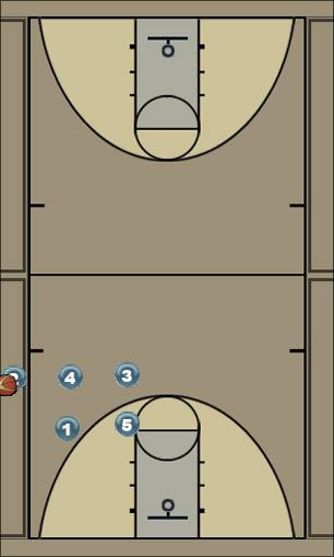 Basketball Play throw1 Sideline Out of Bounds