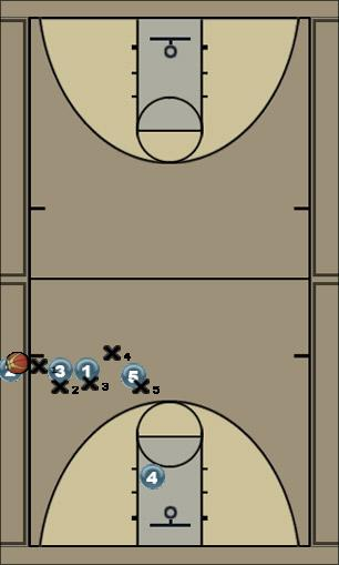 Basketball Play throw3 Sideline Out of Bounds