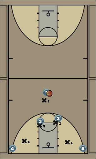 Basketball Play horns7 Man to Man Set
