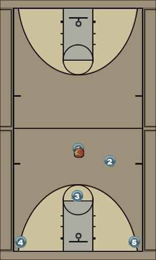 Basketball Play crisscross8 Man to Man Set