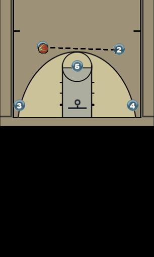 Basketball Play 4 out Man to Man Offense