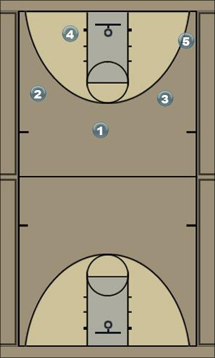 Basketball Play Double Down Man to Man Offense