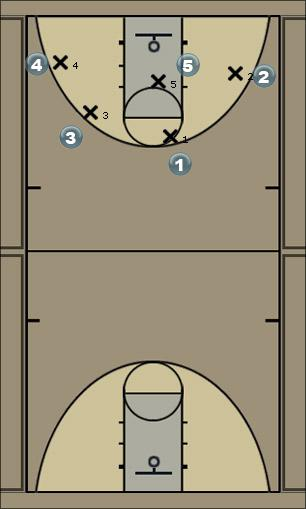Basketball Play 4-1 POST Man to Man Offense