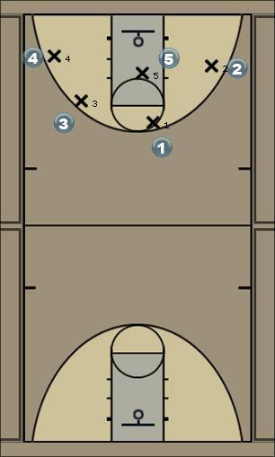 Basketball Play 4-1 POST Man to Man Offense