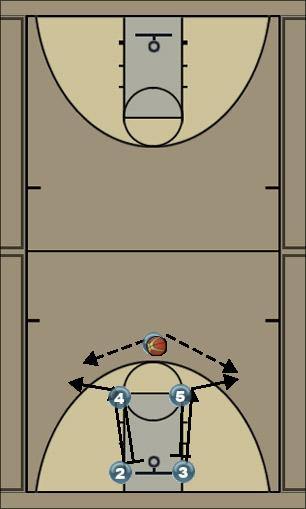Basketball Play 0 Man to Man Offense