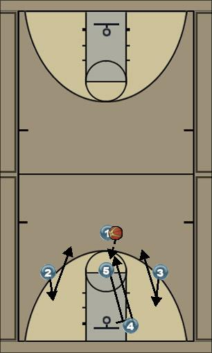 Basketball Play 1-3 Man to Man Offense