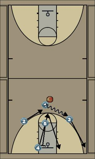 Basketball Play 1 d Man to Man Offense